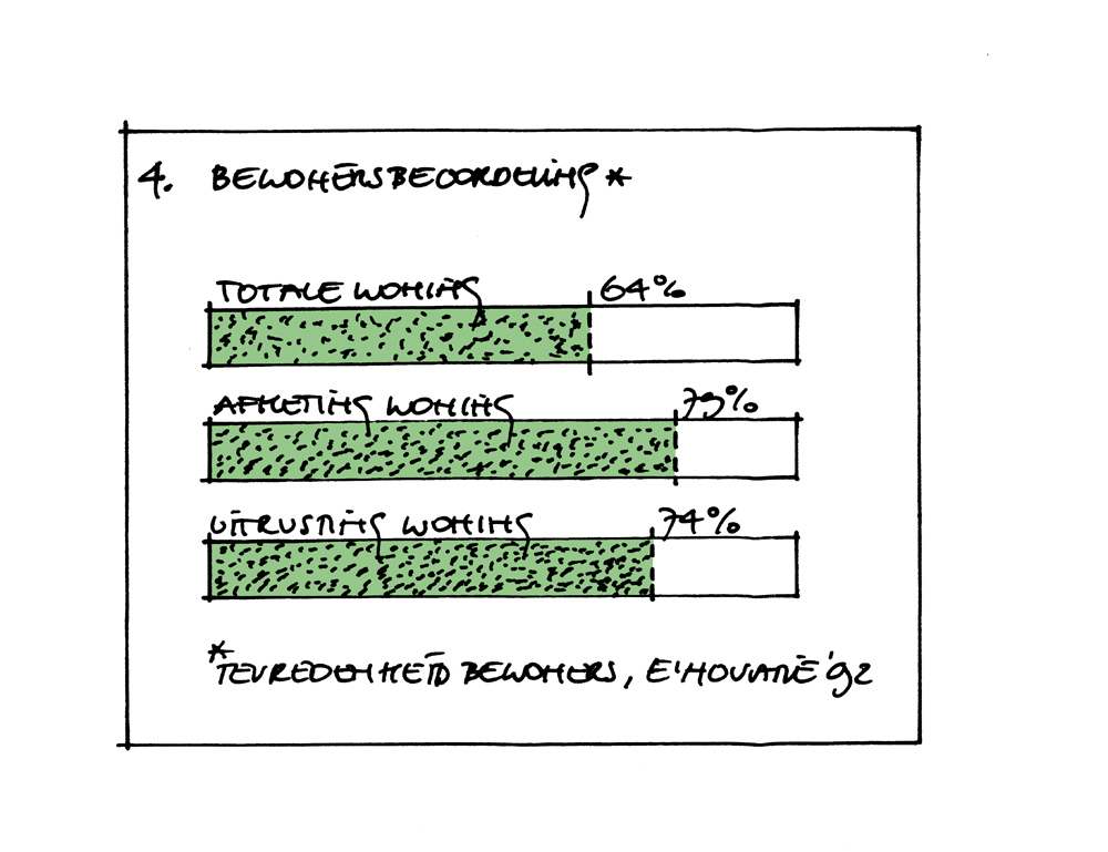 Bouwhulpgroep Systeemwoningen Bewonersbeoordeling