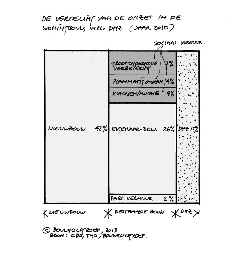 BouwhulpGroep_verdeling_van_omzet_in_woningbouw_1000px