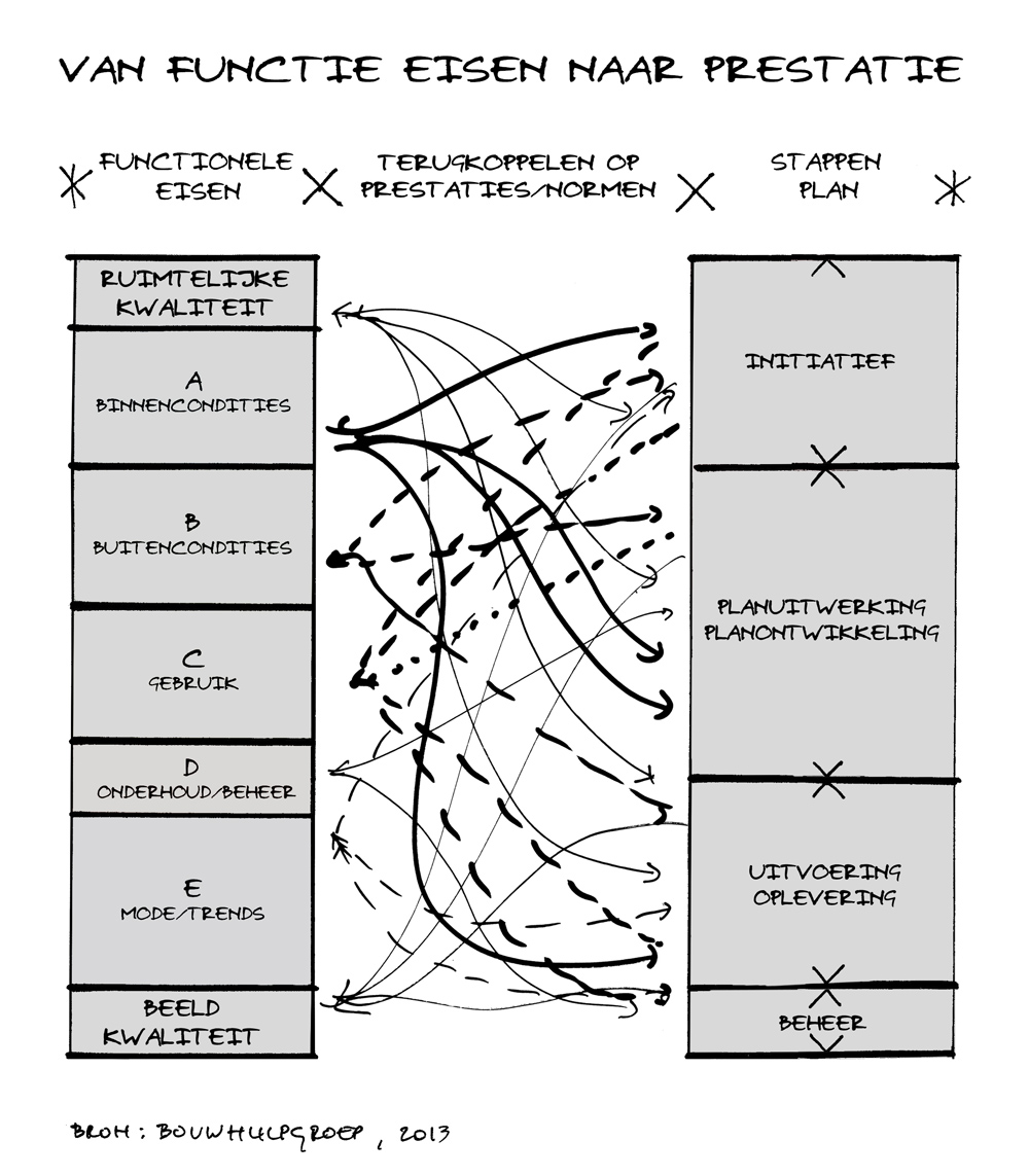 BouwhulpGroep - funtionele eisen Normenboek_1000px