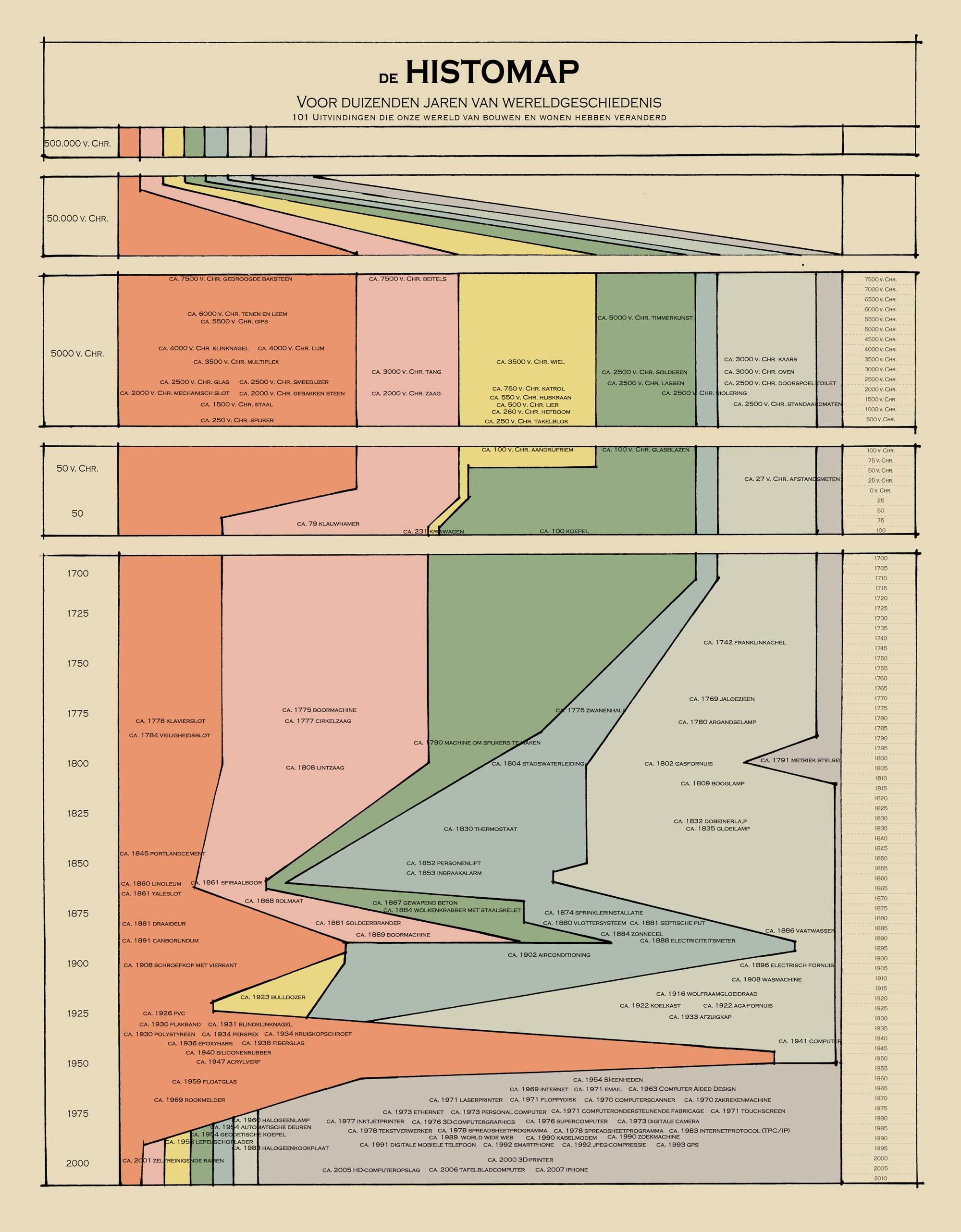 101 uitvindingen die onze wereld van bouwen en wonen hebben veranderd (oranje: materiaal, roze: gereedschap, geel: materieel, groen: methoden en technieken, blauw: installatie, lichtgroen: huishoudelijk en grijs: communicatie)